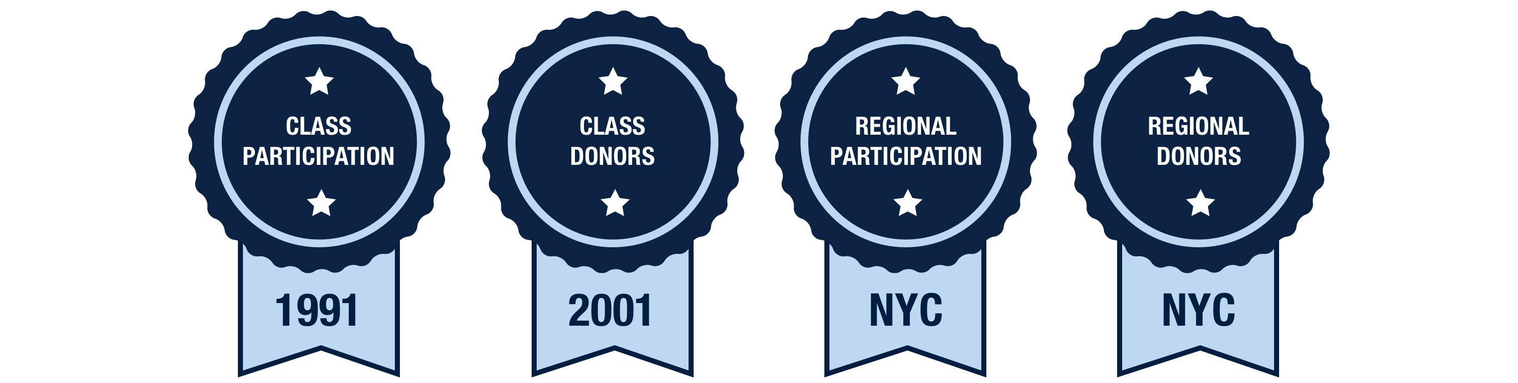 Blue and Gray Day 2021 winners. Class participation: 1991; Class donors: 2001; Regional participation: NYC; Regional donors: NYC.